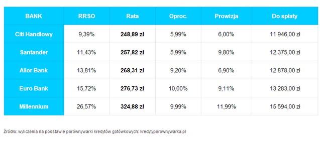 kredyt gotówkowy na 10 tys. zł na 4 lata