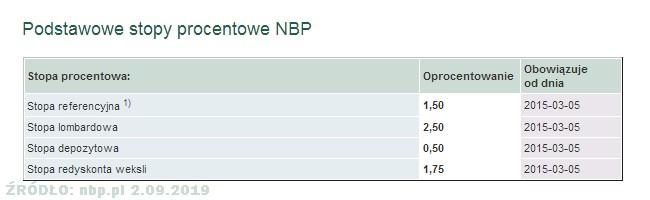 podstawowe stopy procentowe NBP 2 wrzesień 2019