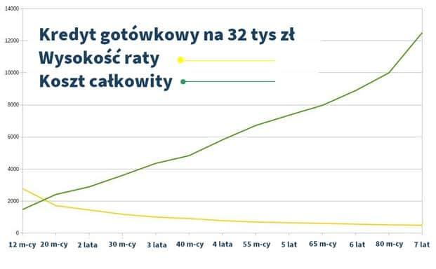 rata kredytowa oraz koszt całkowity dla kredytu gotówkowego 32 tys zł