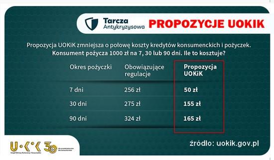 propozycje UOKiK maksymalny koszt pozaodsetkowy