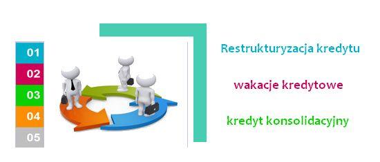 restrukturyzacja kredytu -kredyt konsolidacyjny - wakacje kredytowe