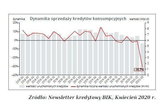 dynamika sprzedaży kredytów konsumpcyjnych BIK 04 2020