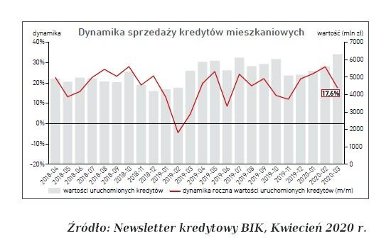 dynamika sprzedaży kredytów mieszkaniowych BIK 04 2020