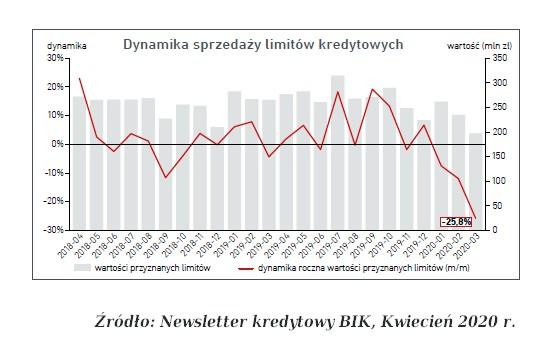 dynamika sprzedaży limitów kredytowych BIK 04 2020