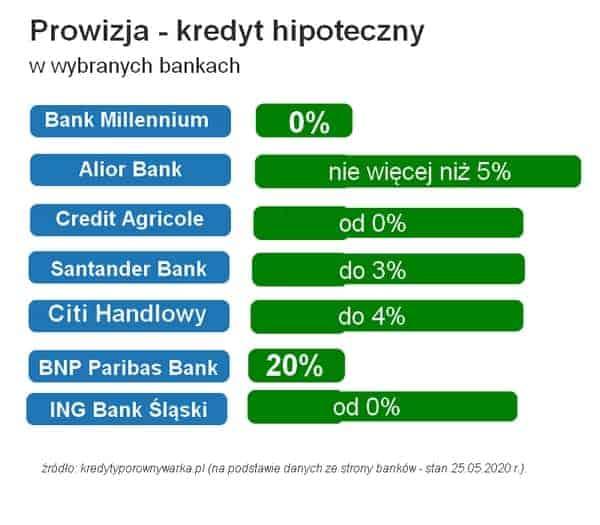 kredyt hipoteczny banki prowizja