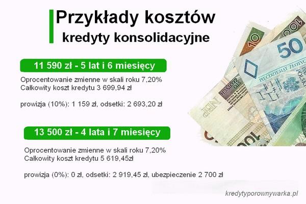 konsolidacja bez prowizji kredyty konsolidacyjne przykład kosztów