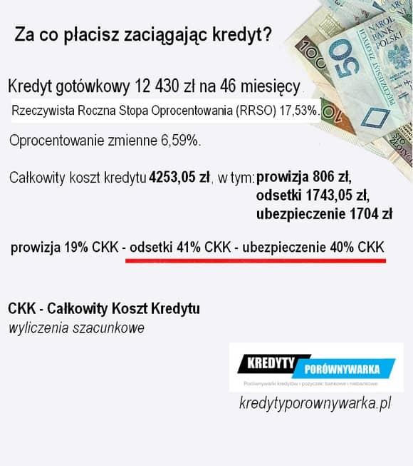 kredyt 20000 zł gotówkowy i konsolidacyjny koszty