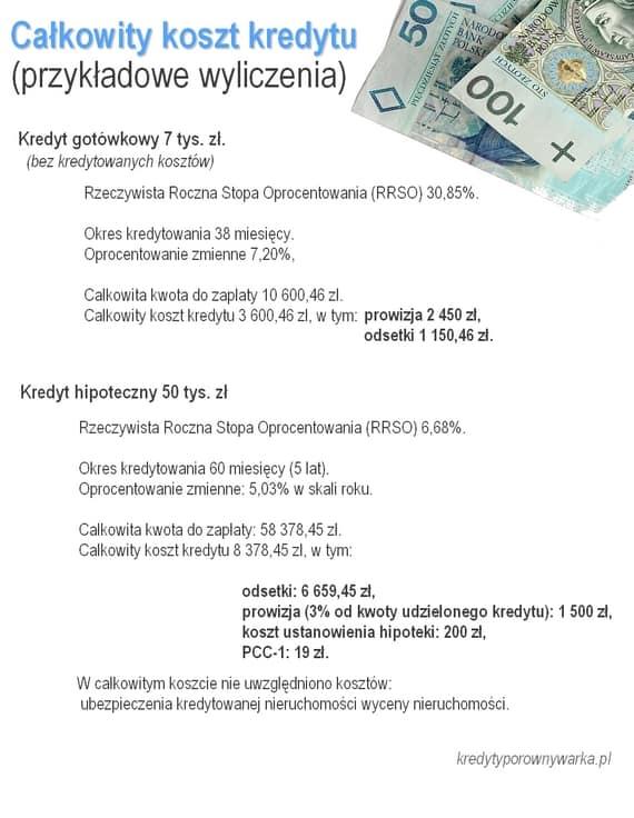 kredyt gotówkowy a hipoteczny wyliczenia kosztów RRSO i CKK