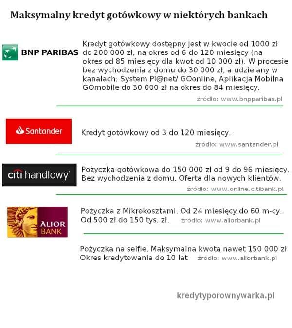 kredyt gotówkowy na ile lat w banku