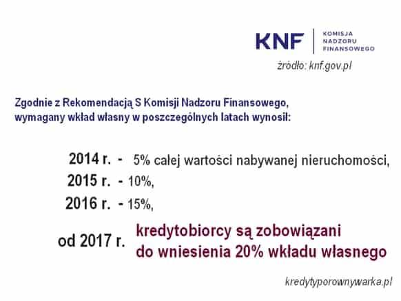 redyt hipoteczny 15 wkład własny 2014-2020