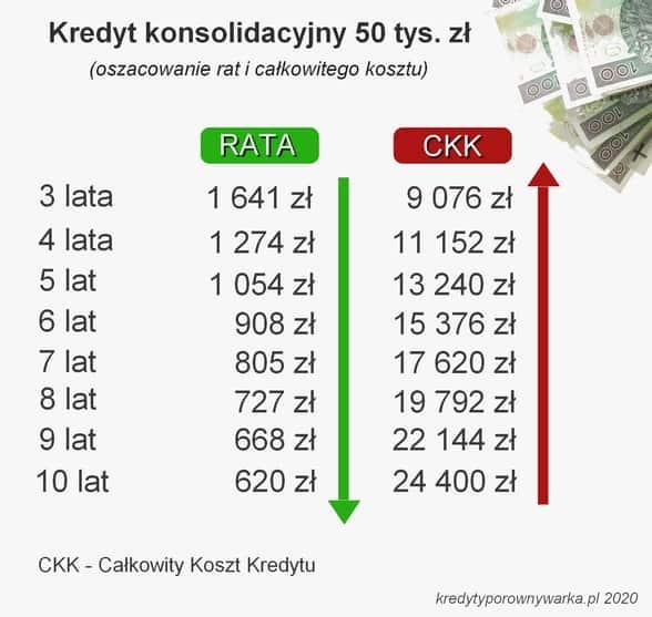 kredyt konsolidacyjny 50 tys. zł raty i całkowity koszt kredytu