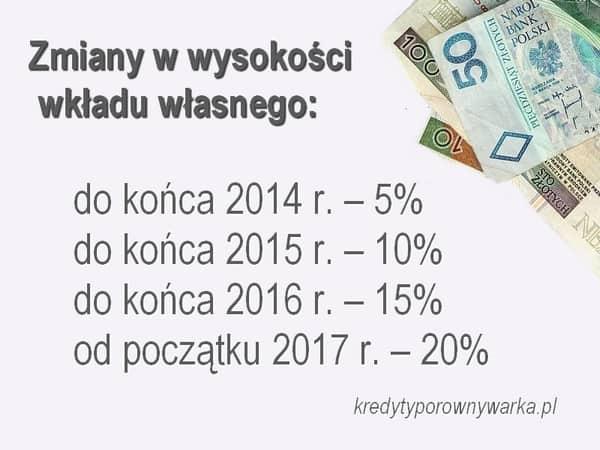 minimalny wkład własny 2014-2021