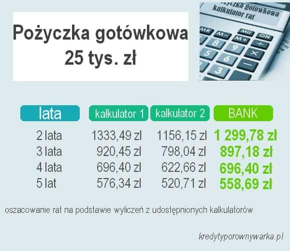 pożyczka gotówkowa kalkulator rat 25 tys. zł