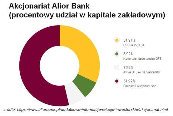 Alior Bank akcjonariat