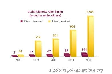 liczba klientów w Alior Bank 2008-2012