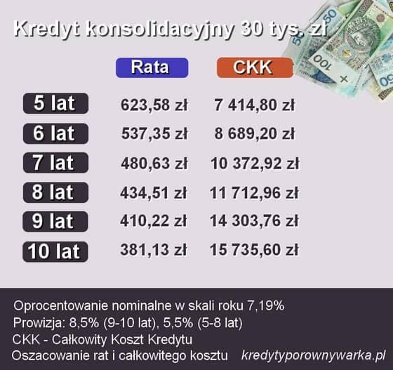 konsolidacja długów kredyt konsolidacyjny 30 tys. zł