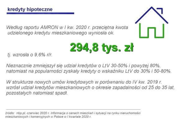 średni cena kredytu hipotecznego, LTV%, okres kredytowania
