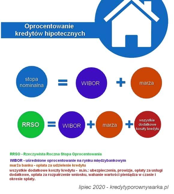 zanim weźmiesz kredyt hipoteczny oprocentowanie nominalne i rzeczywiste