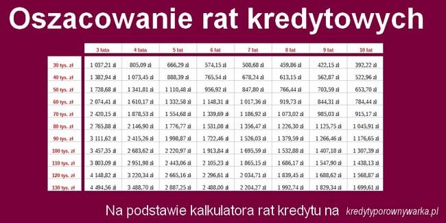 kredyt pożyczka gotówkowa w Lubartowie oszacowanie rat