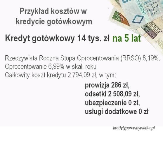kalkulator kredytowy gotówkowy 2021 14 tys zł na 5 lat