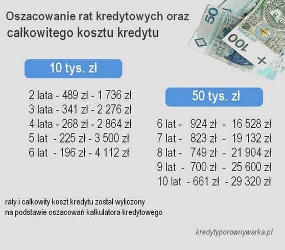kalkulator kredytowy gotówkowy 2021 raty 10 tys. zł 50 tys. zł