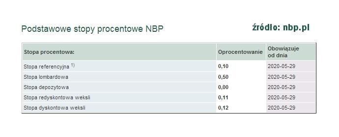 stopy procentowe NBP marzec 2021