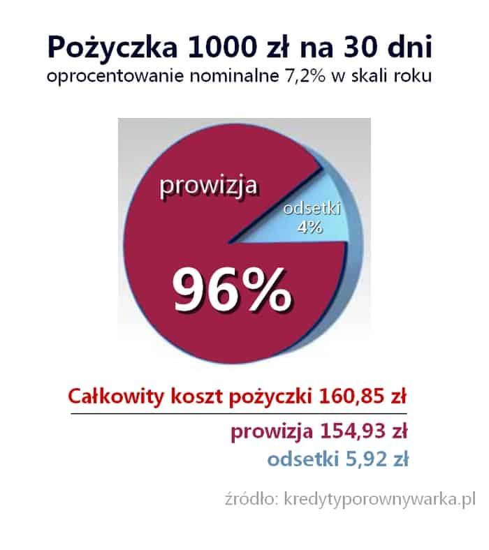 % rozkład kosztów chwilówka