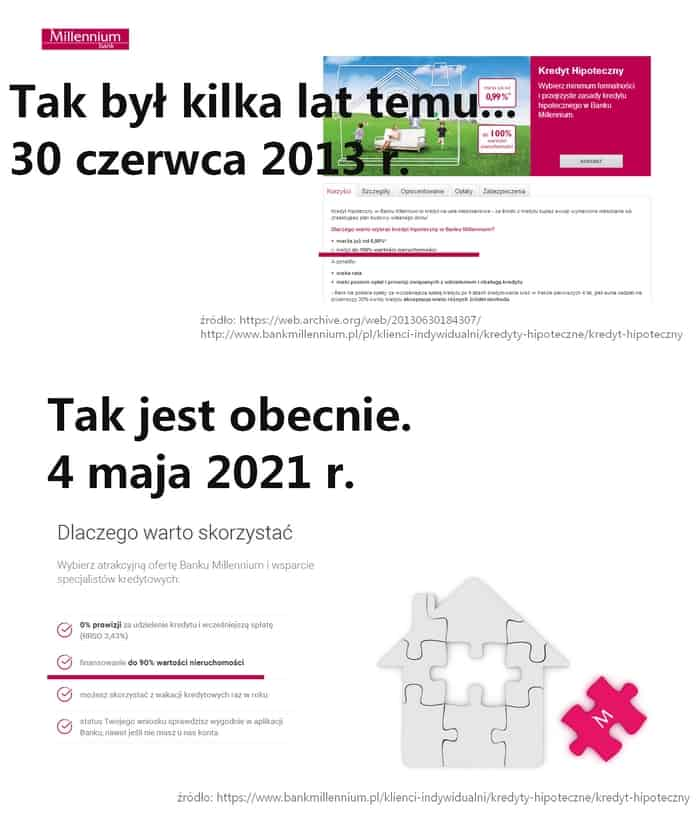 wkład własny Bank Millennium 2013-2021